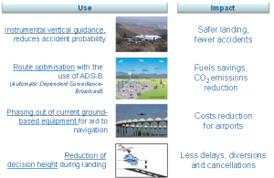 EGNOS added value in aviation